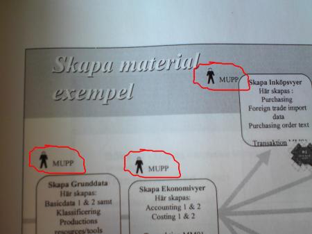 MUPP, MUPP och MUPP. I varje hörn av processkartan finns en MUPP.